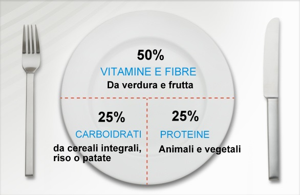 Piatto unico sano