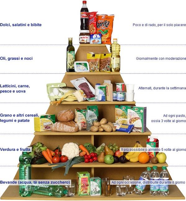 alimentazione sana - piramide alimentare