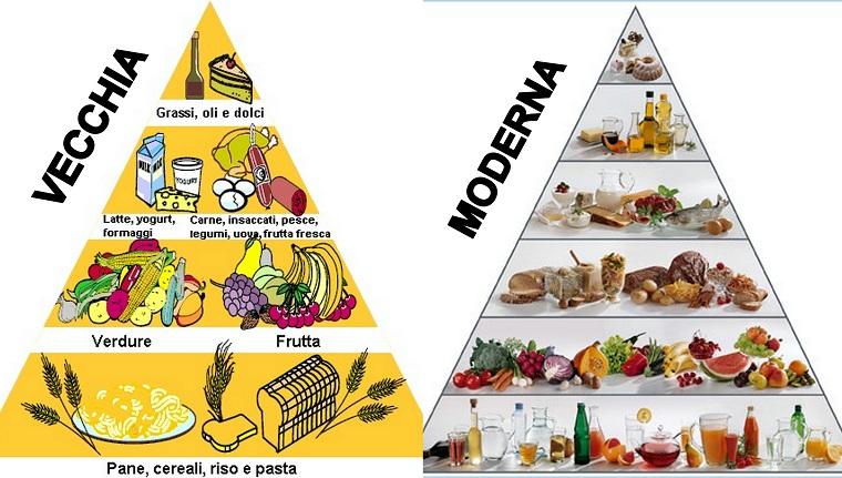 piramide dell'alimentazione vecchia e moderna - cosa non mangiare