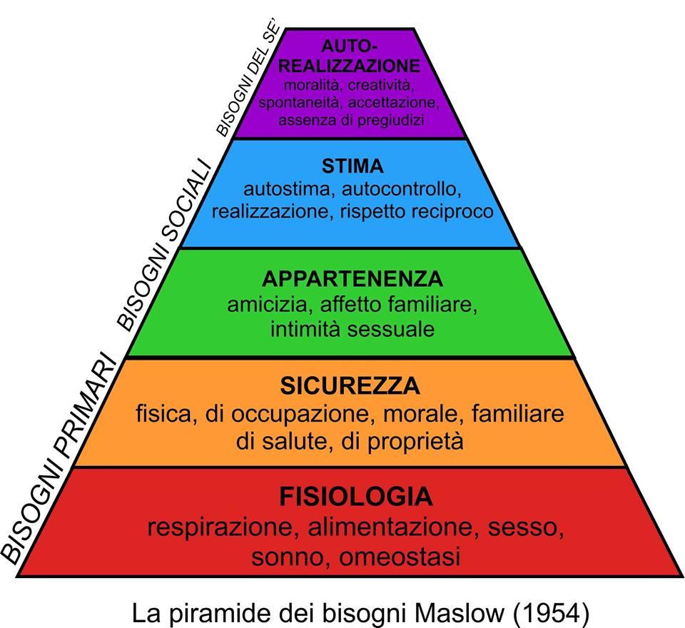 Piramida de nevoi a lui Maslow